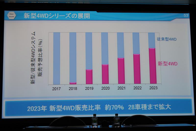 2023年の新型4WD車で販売の約70%を新しい4WDシステム搭載車にする計画