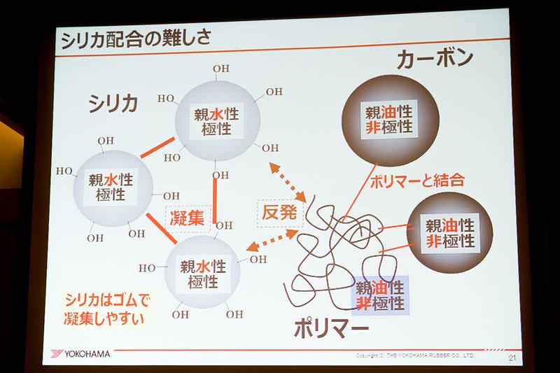 技術解説で紹介されたシリカとカーボンの関係性を説明