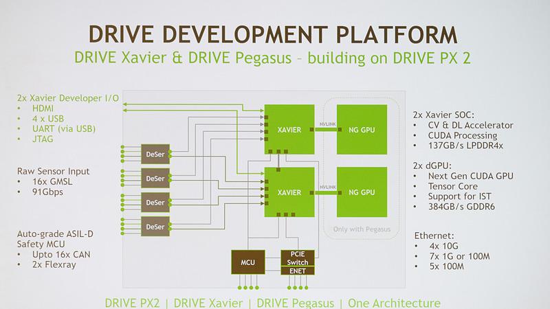 DRIVE PX 2の上に構築されたDRIVE PegasusとDRIVE Xavierのブロックダイヤグラム