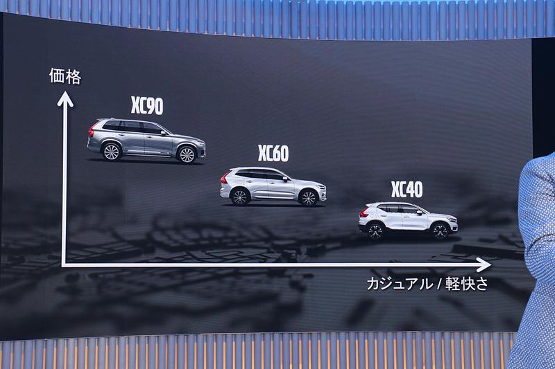 同じボルボの「XCシリーズ」でも、3つのモデルで異なるキャラクターを持ち、横方向にラインナップを広げる存在になっているという