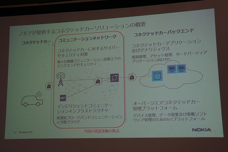 ノキアの取り組みを示すスライド
