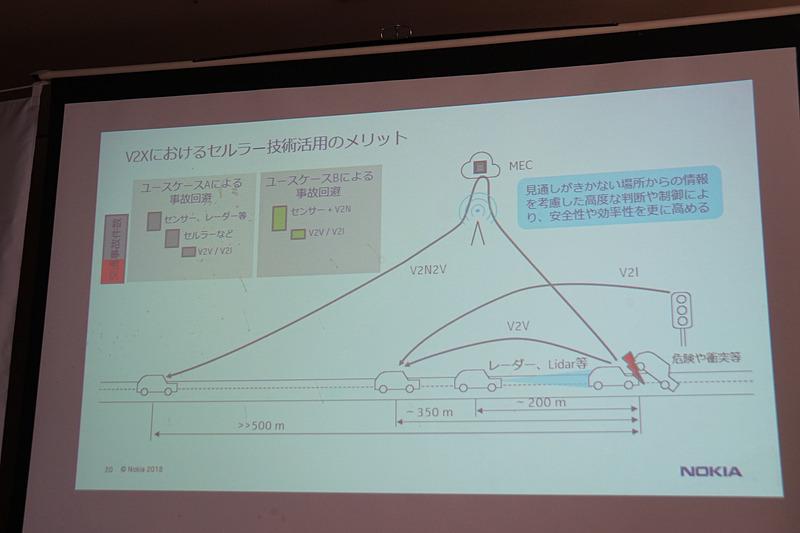 V2Xにおけるセルラー技術活用のメリット