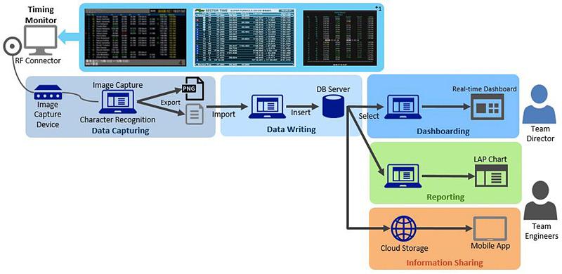 日本TCSが提供しているシステムの概要