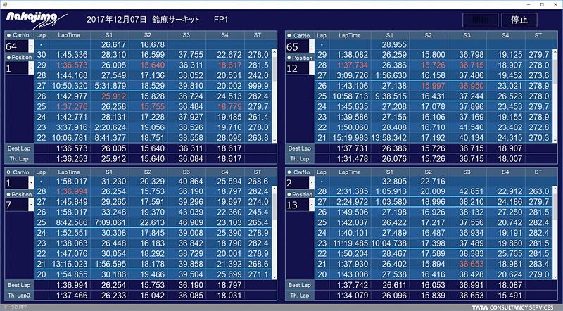 日本TCSが提供しているPC用のアプリケーションでは、ラップタイムの推移を瞬時に見ることができる