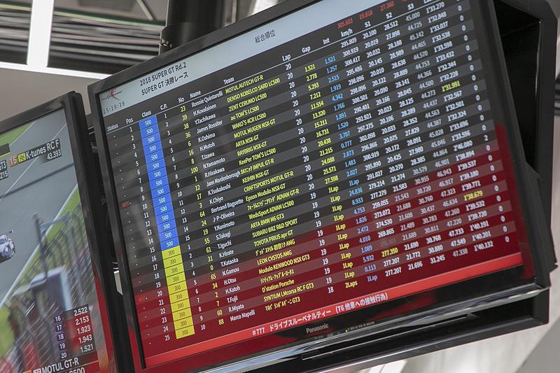 大津選手の走り。順調に順位を上げていくが、GT500との絡みも今回も初。そのためGT500のマシンをパスさせるのに手間取ったシーンもあった。ピットイン直前には3位まで追い上げていた