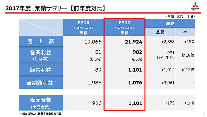 2017年度の当期純利益は1076億円の黒字と、V字回復を果たした