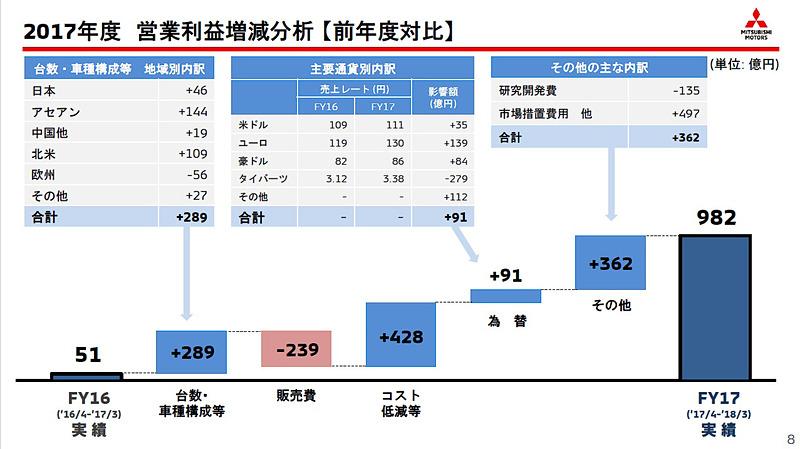 2017年度の営業利益増減分析