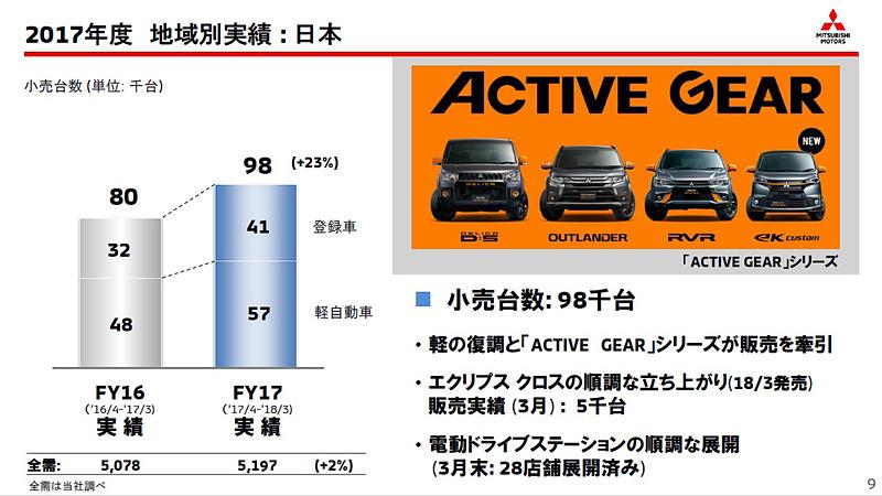 日本ではeKワゴン、eKスペースの復調と「ACTIVE GEAR」シリーズの販売が好調でトータル9万8000台を記録