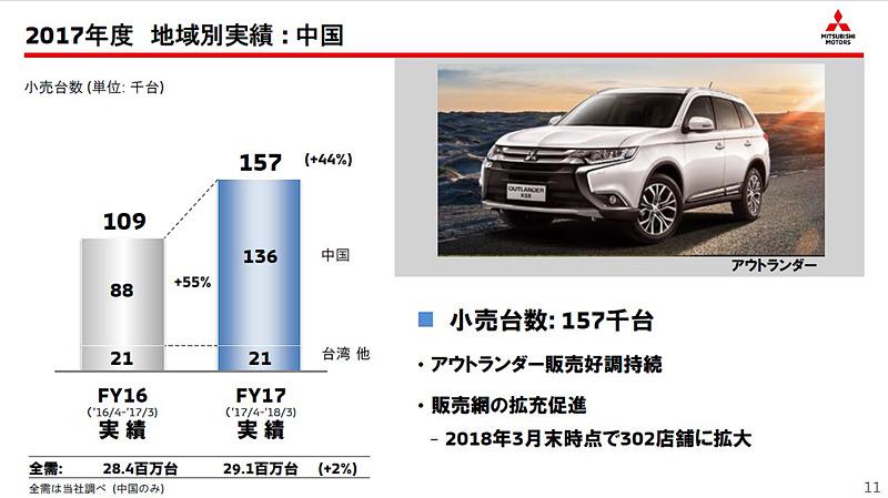 中国では前年比55%増の13万6000台を販売