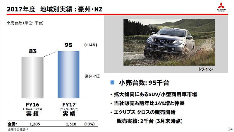 豪州・NZでは前年比14%増の9万5000台を販売