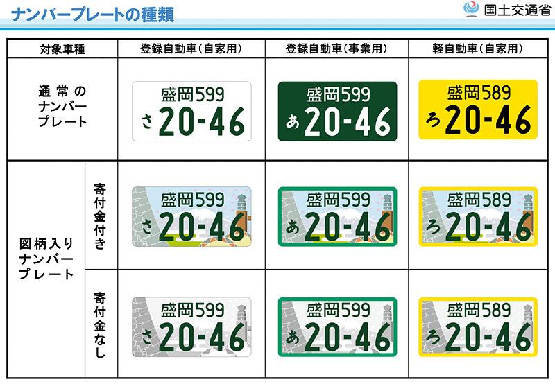 登録自動車(自家用)、登録自動車(事業用)、軽自動車(自家用)などナンバープレートの種類
