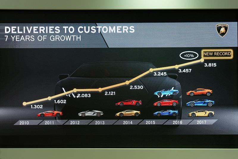 顧客数は順調に右肩上がり。2017年は前年比10%増となった