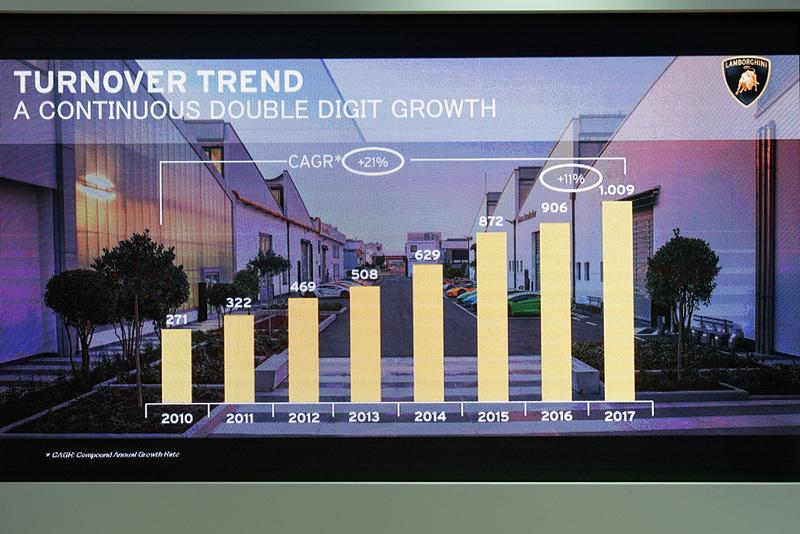 年平均成長率は21%