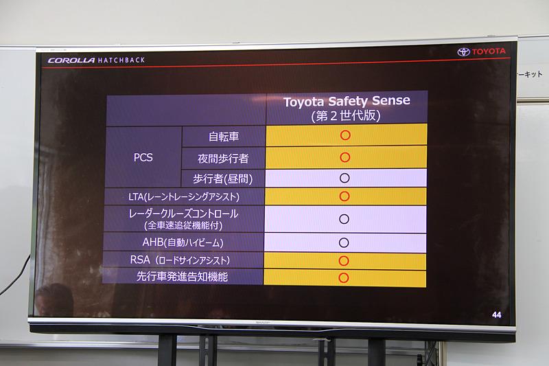 第2世代の予防安全パッケージ「Toyota Safety Sense」を全車に標準装備