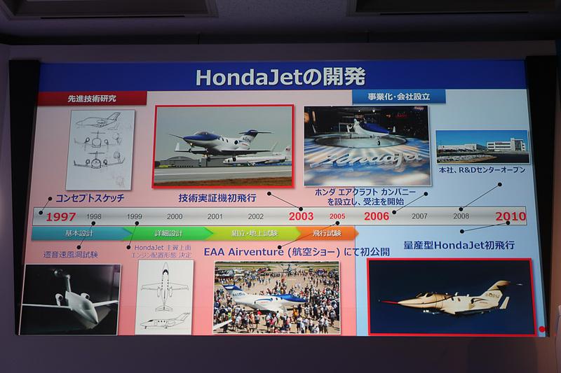 HondaJetの開発の歴史