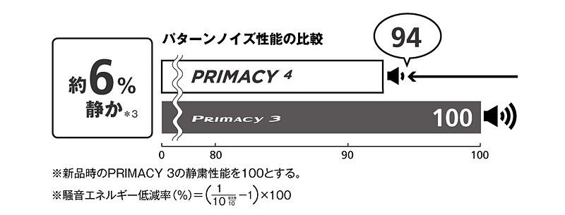 静粛性については6%向上(プライマシー 3比)