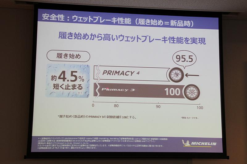 新品時のウェットブレーキ性能はプライマシー 3から約4.5%向上
