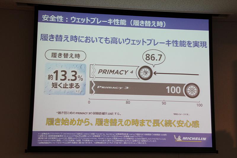 履き替え時のウェットブレーキ性能はプライマシー 3から約13.3%向上