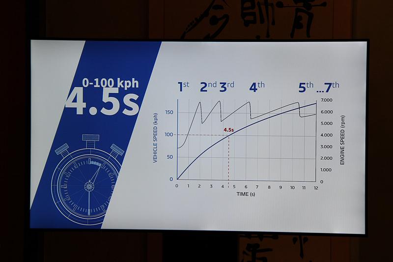 0-100km/h加速は4.5秒