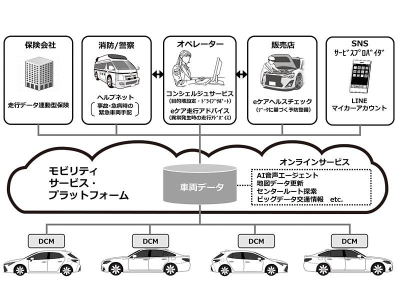 トヨタ自動車のモビリティサービス・プラットフォームを使ったコネクティッドカー向けサービス