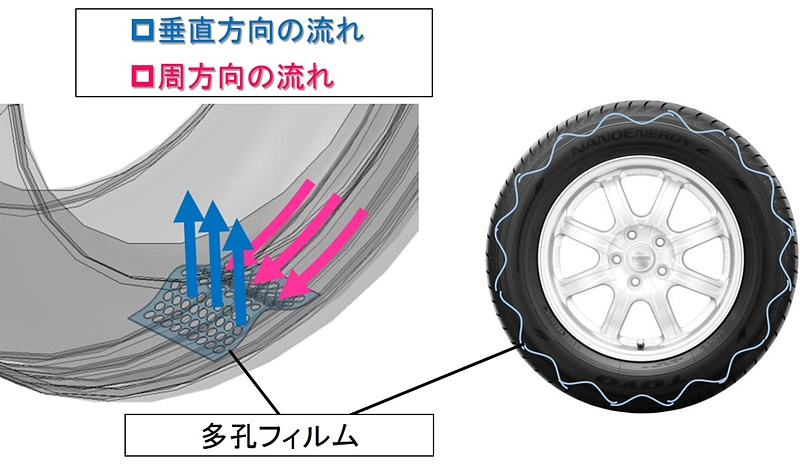 タイヤ内部に山なり形状の「多孔フィルム」を設置