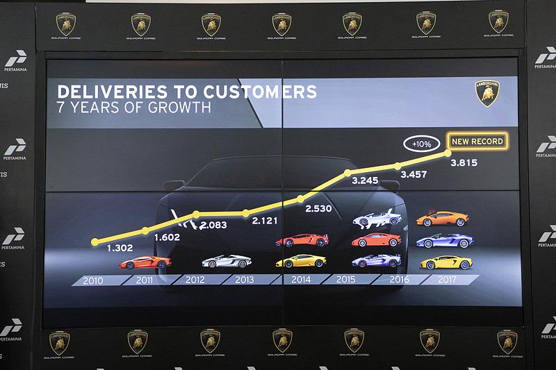 ランボルギーニの世界での販売台数の推移。7年連続で伸びている