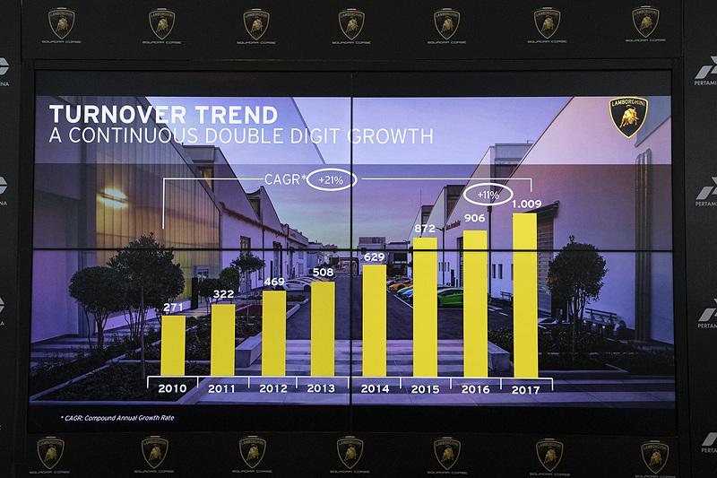 売上額のグラフ。2017年は10億ユーロを超えたとのこと。前年比でも11%アップ
