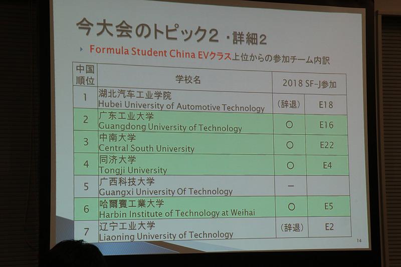 前回大会でも実力の高さを披露した中国の大学から6チームが参戦する