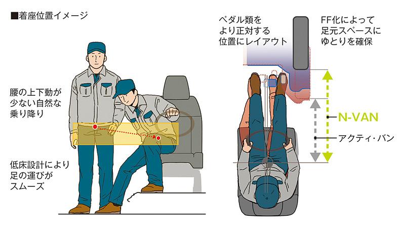低床設計により乗降がスムーズに行なえるようになったほか、FF化により足下スペースに余裕ができ、ペダル類を着座位置に対して正面に近い場所にレイアウトできるようになった