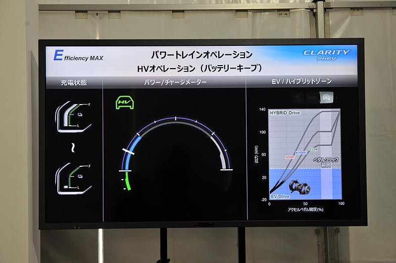 HVモードでもEV走行域を示すブルーラインは短い