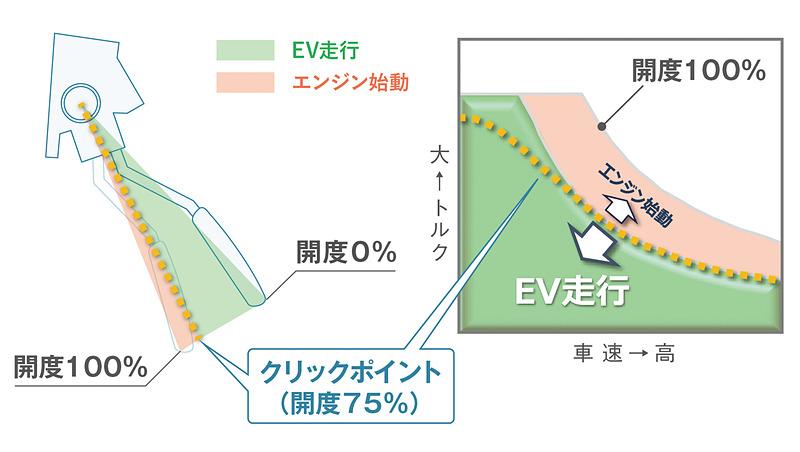 ECONでは、アクセルの開度によりクリックポイントが設けられ、EV走行の持続を促す