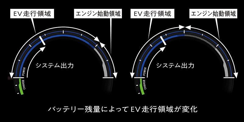 メーター内のブルーラインでEV走行可能領域がひと目で分かる