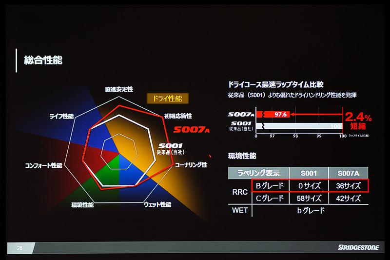 S007Aの性能チャート。S001に比べて、ドライ性能をすべての面で大幅にアップしているのが分かる