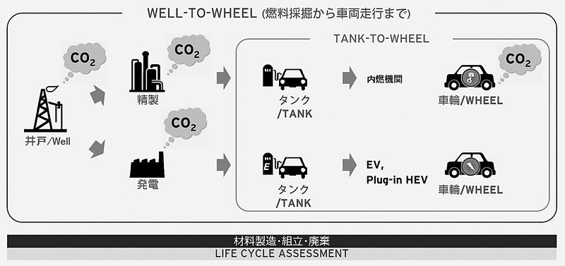 """Well-to-Wheel""と""Tank-to-Wheel"""