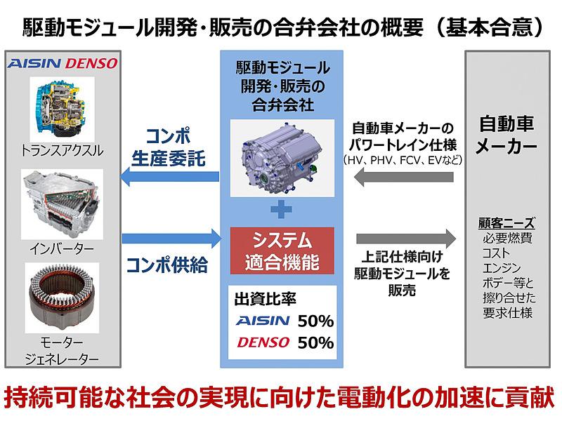 駆動モジュール開発・販売の合弁会社の概要