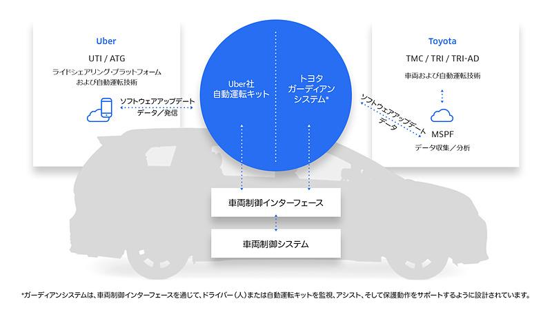 Uberの自動運転キットとトヨタガーディアンシステムを搭載したAutono-MaaS車両「シエナ」のシステム図