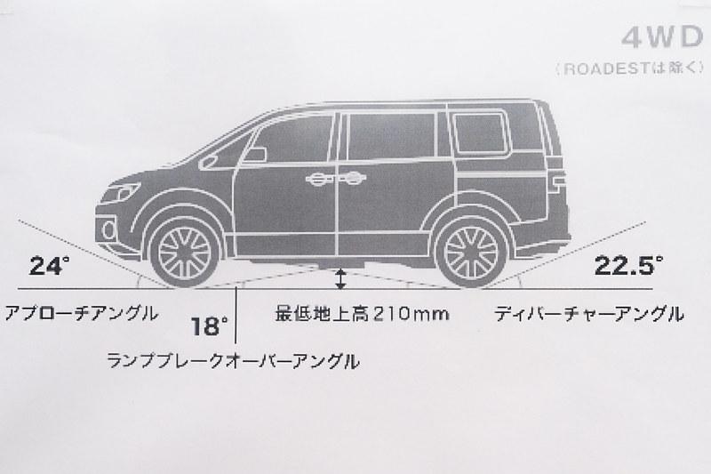 デリカ D:5の4WD車は最低地上高210mm、アプローチアングル24度、ディパーチャーアングル22.5度。悪路では重要なポイント