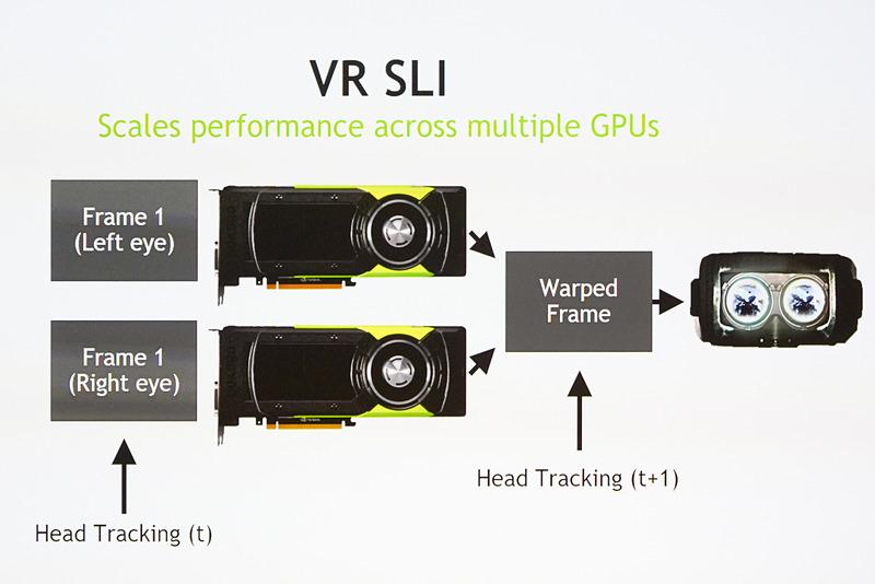 2枚のGPUを使って、左右それぞれの映像を出力し加速化する「VR SLI」