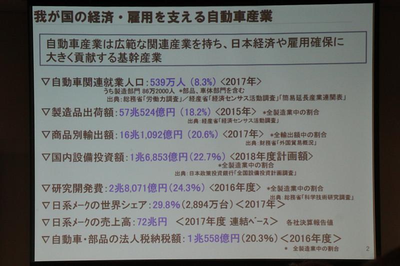 日本の自動車産業のアウトライン