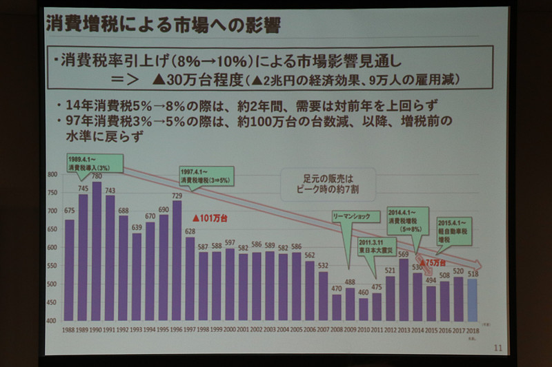 消費税と新車販売の関係を示すグラフ