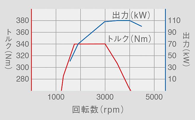 TDIエンジンの性能曲線図