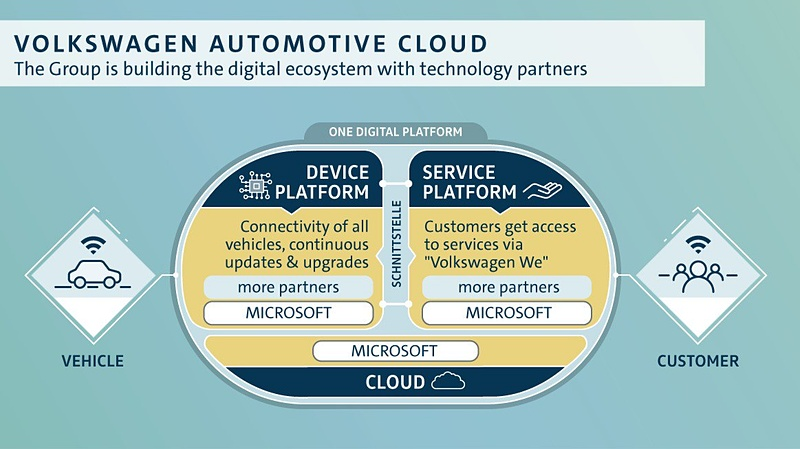 Volkswagen Automotive Cloud(フォルクスワーゲン・オートモーティブ・クラウド)のコンセプト