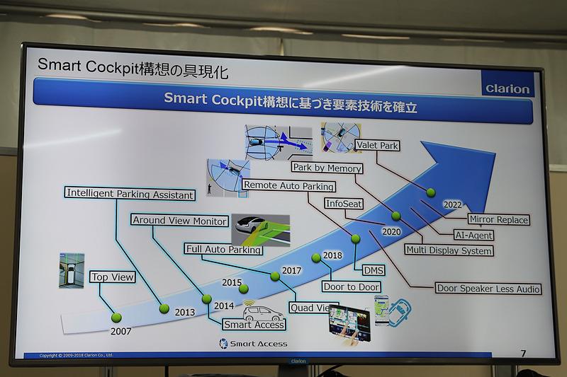 Smart Cockpit構想に関する要素技術の開発ロードマップ