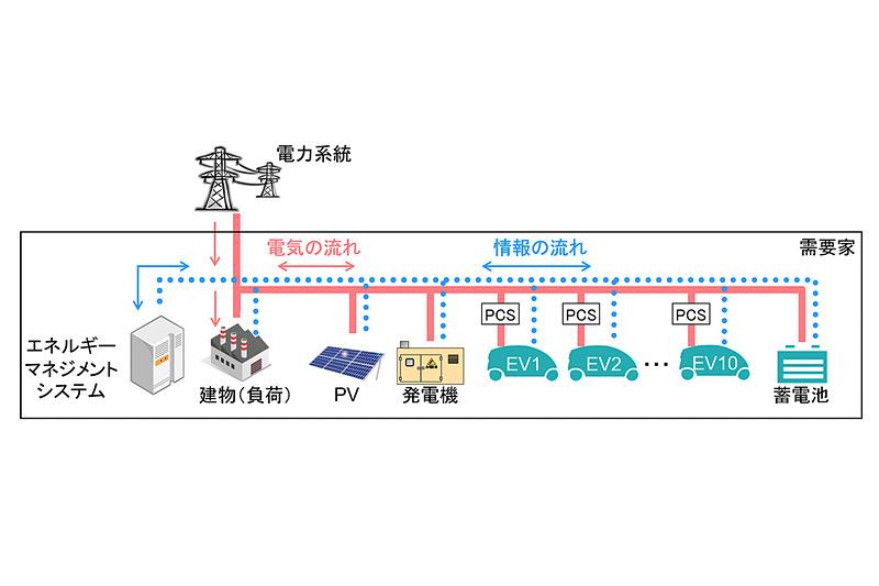 新開発されたEV(電気自動車)などを活用するエネルギーマネジメント技術の概要