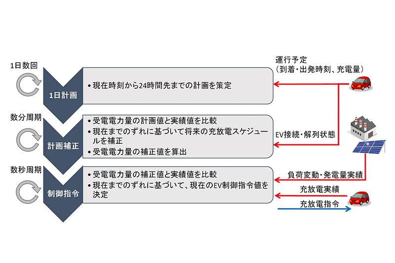 EVの運用に対応する計画補正方法のイメージ。「1日計画」「計画補正」「制御指令」を組み合わせて進めていく