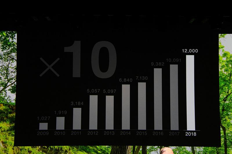 ジープブランドの2018年は1万2000台を超える見通し