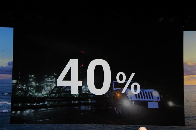 世界におけるジープブランドの販売台数のうち、実に40%を日本市場が占めるという