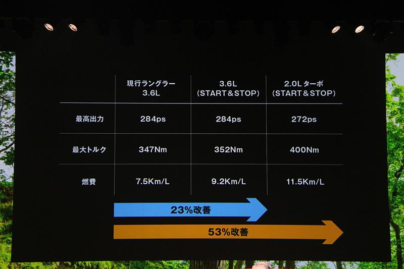 燃費は従来モデル(3.6リッター)からV6エンジンでは23%、直4エンジンでは53%向上