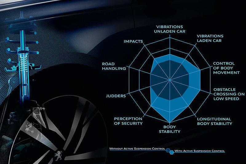 電子制御アクティブサスペンションの採用により、ボディのスタビリティや乗り心地などを高める