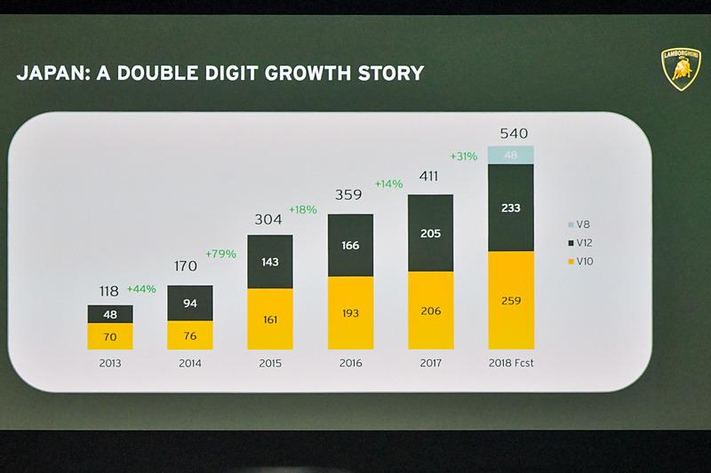 ランボルギーニは日本のマーケットにおいて2桁成長を続けている
